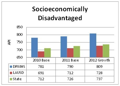 Socioeconomically Disadvantaged