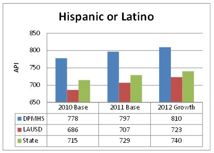 Hispanic or Latino